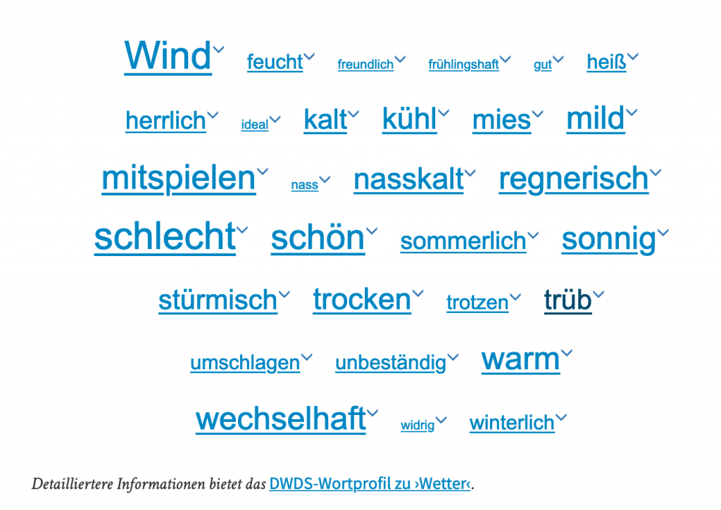 wetter word cloud